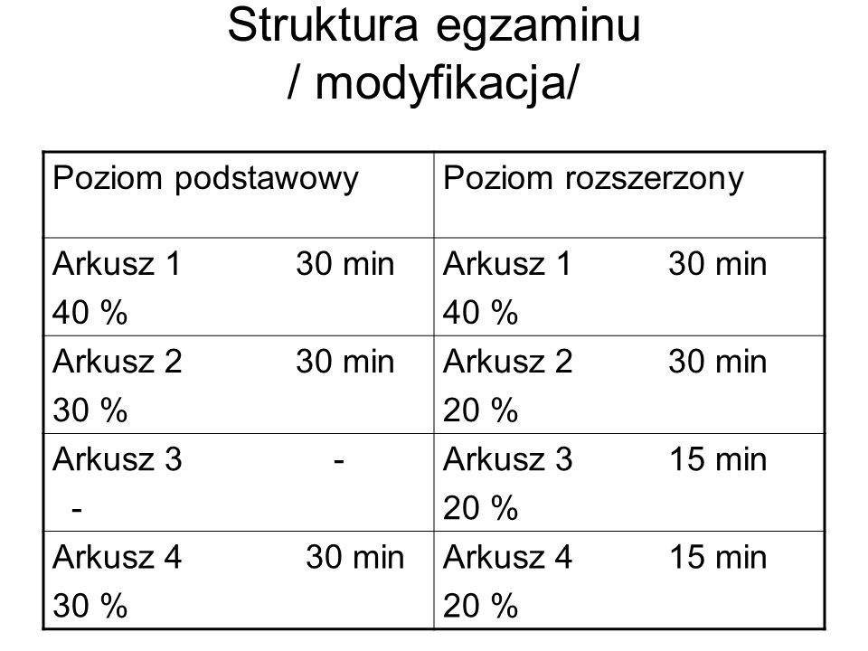 Struktura egzaminu / modyfikacja/ Poziom podstawowyPoziom rozszerzony Arkusz 1 30 min 40 % Arkusz 1 30 min 40 % Arkusz 2 30 min 30 % Arkusz 2 30 min 20 % Arkusz 3 - - Arkusz 3 15 min 20 % Arkusz 4 30 min 30 % Arkusz 4 15 min 20 %