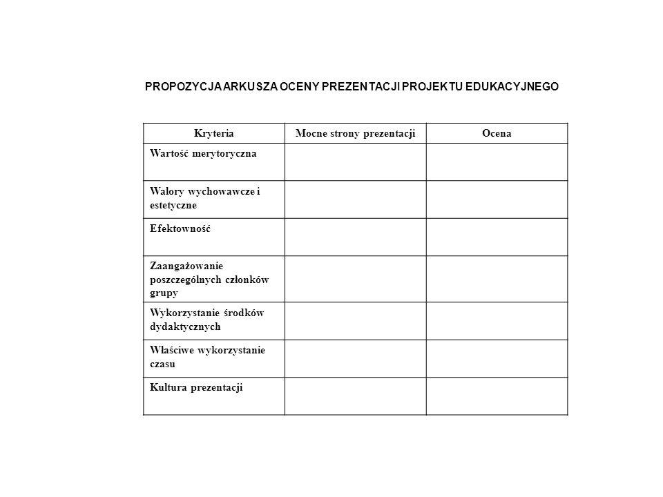 TABELA OCENY PRACY PROJEKTOWEJ Etapy realizacji projektu UmiejętnościOcena (w skali 1-6) numer grupy IIIIIIIV Praca w grupach (na podstawie obserwacji oraz informacji udzielanych podczas liderów grup w czasie trwania pracy) zaangażowanie wszystkich uczniów w grupie rozwiązywanie problemów samoocena osiągnięć Zebranie i opracowanie materiałów ilość zgromadzonych materiałów różnorodność źródeł informacji sposób prezentacji (czy był ciekawy i zrozumiały dla uczniów) Prezentacja wykorzystanie czasu prezentacji zainteresowanie innych uczestników sposób mówienia (precyzja wypowiedzi, akcentowanie) Poprawność metorycznaPoprawność prezentowanych treści