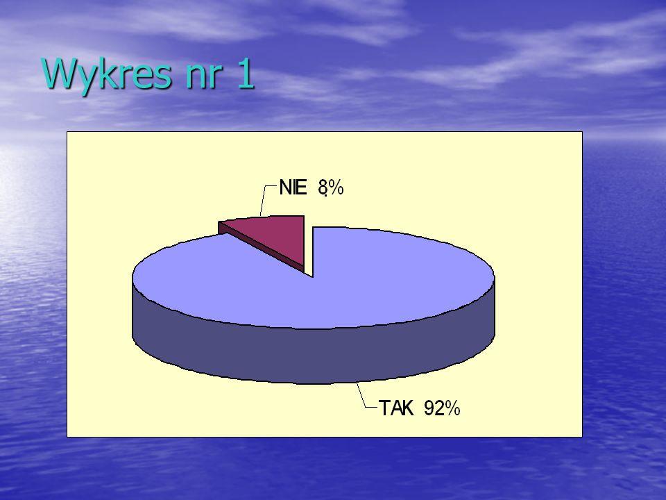 Tabela nr 2 Nr pytania TAKNIE Rodzice%Rodzice% 12581619 22477723 32684516 421681032