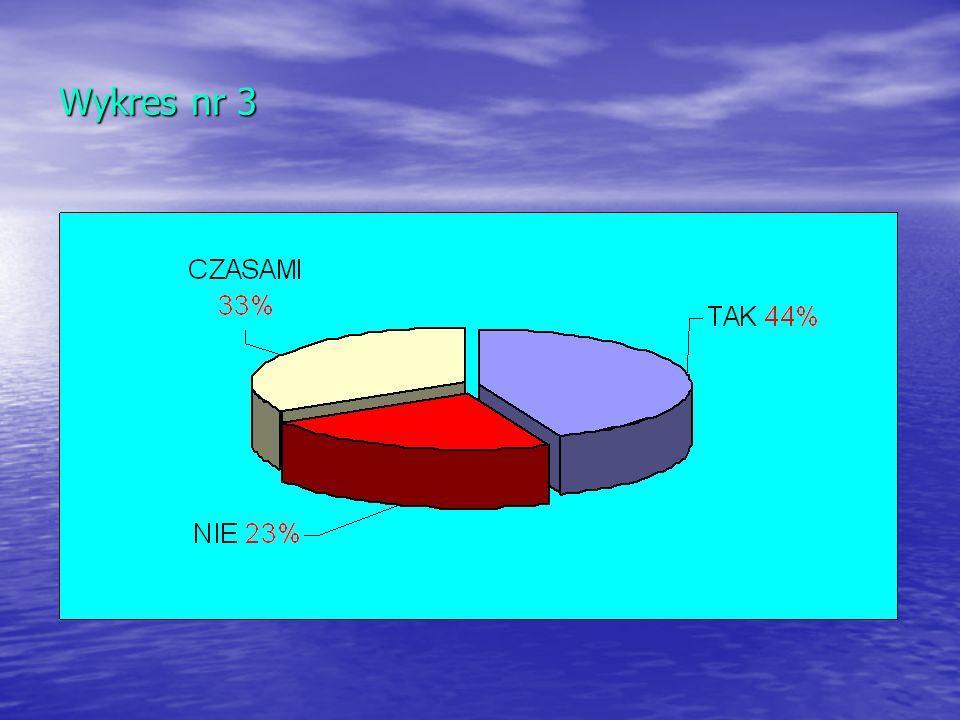 Wykres nr 3