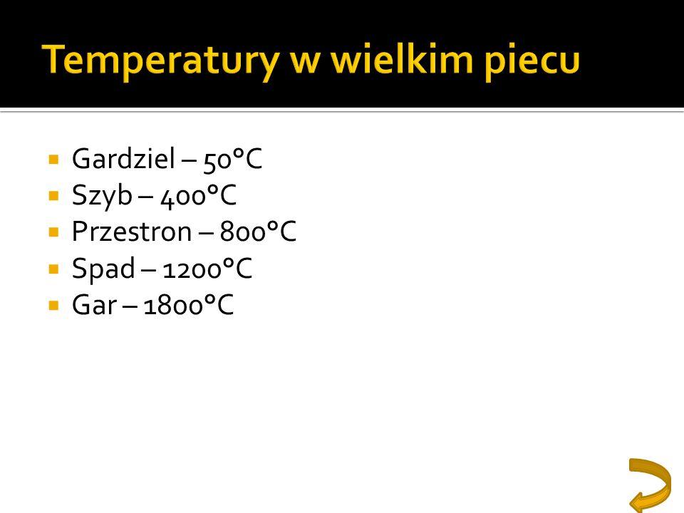 Gardziel – 50°C Szyb – 400°C Przestron – 800°C Spad – 1200°C Gar – 1800°C