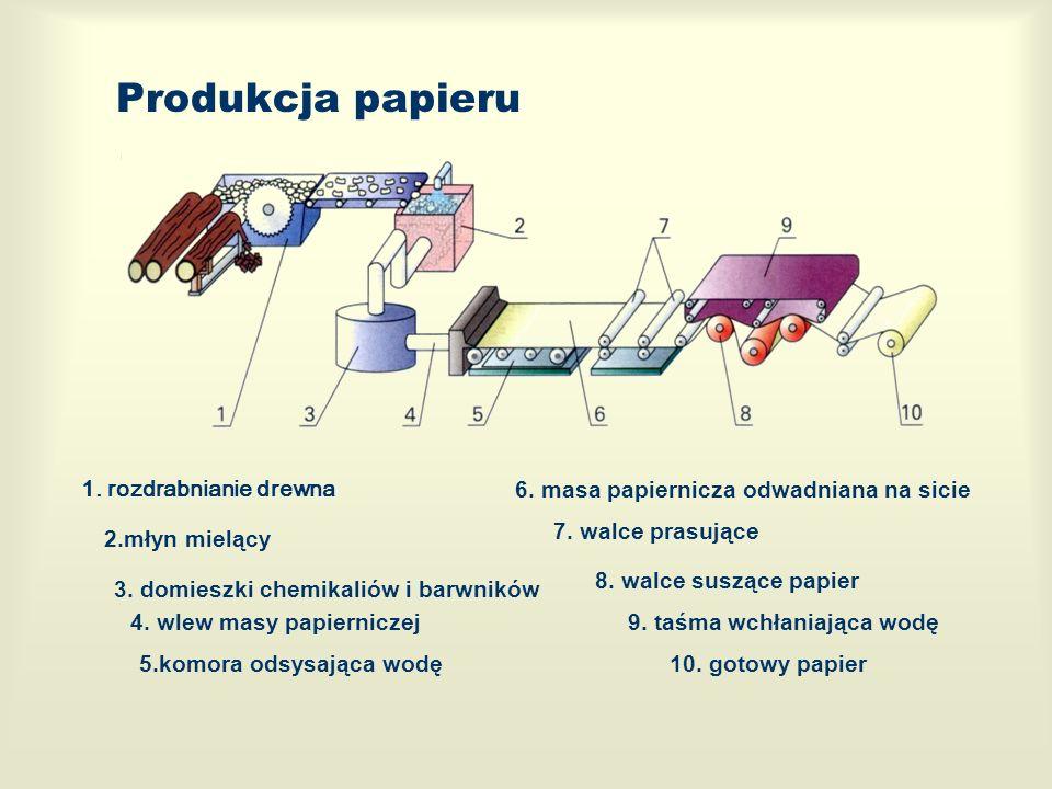 Produkcja papieru 1. rozdrabnianie drewna 2.młyn mielący 3. domieszki chemikaliów i barwników 4. wlew masy papierniczej 5.komora odsysająca wodę 6. ma