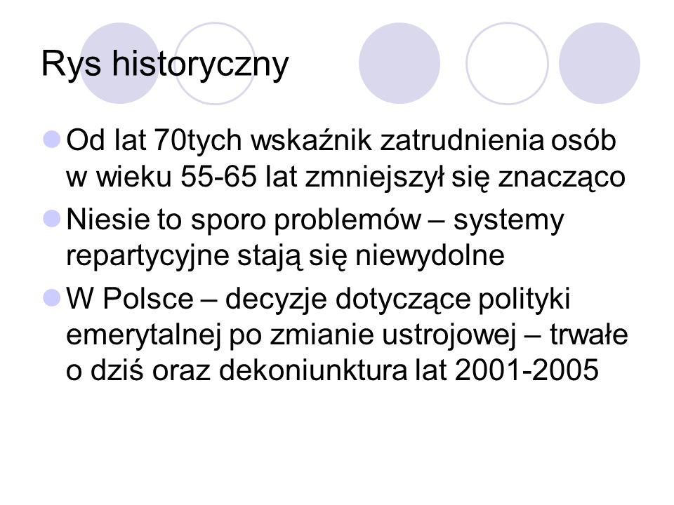 Rys historyczny Od lat 70tych wskaźnik zatrudnienia osób w wieku 55-65 lat zmniejszył się znacząco Niesie to sporo problemów – systemy repartycyjne stają się niewydolne W Polsce – decyzje dotyczące polityki emerytalnej po zmianie ustrojowej – trwałe o dziś oraz dekoniunktura lat 2001-2005