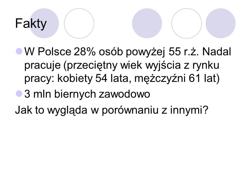 Fakty W Polsce 28% osób powyżej 55 r.ż.