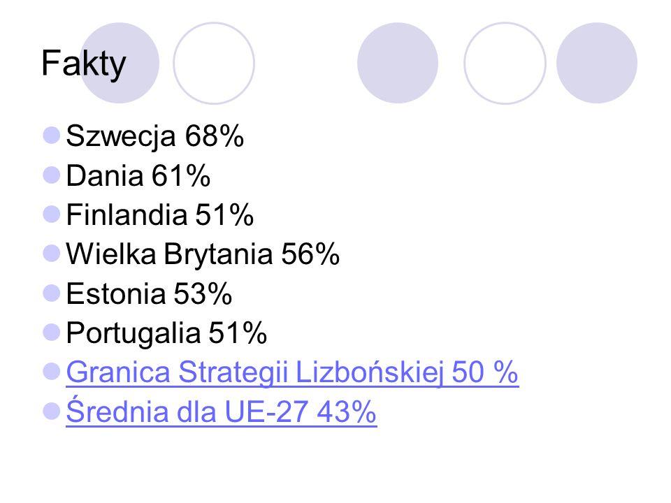 Fakty Szwecja 68% Dania 61% Finlandia 51% Wielka Brytania 56% Estonia 53% Portugalia 51% Granica Strategii Lizbońskiej 50 % Średnia dla UE-27 43%