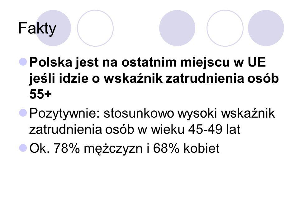 Fakty Polska jest na ostatnim miejscu w UE jeśli idzie o wskaźnik zatrudnienia osób 55+ Pozytywnie: stosunkowo wysoki wskaźnik zatrudnienia osób w wieku 45-49 lat Ok.