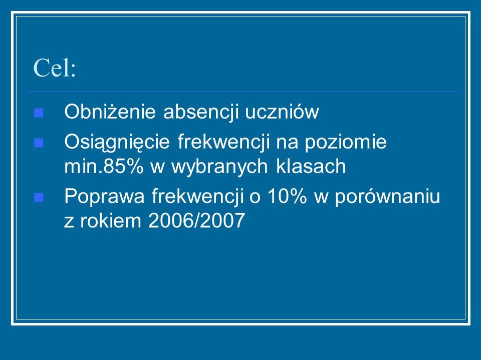 Cel: Obniżenie absencji uczniów Osiągnięcie frekwencji na poziomie min.85% w wybranych klasach Poprawa frekwencji o 10% w porównaniu z rokiem 2006/200