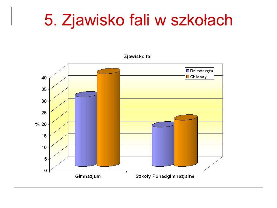 5. Zjawisko fali w szkołach