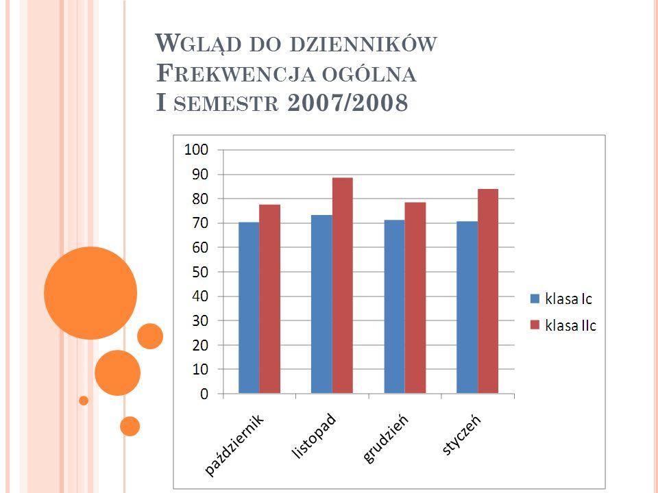 W GLĄD DO DZIENNIKÓW F REKWENCJA OGÓLNA II SEMESTR 2007/2008