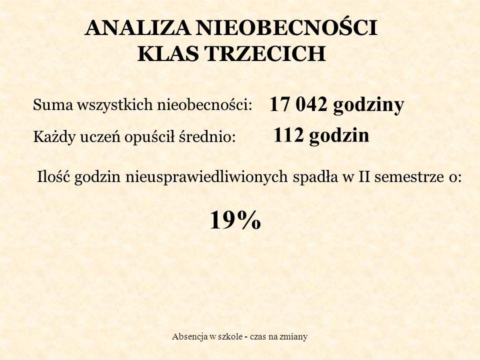 Absencja w szkole - czas na zmiany ANALIZA NIEOBECNOŚCI KLAS TRZECICH Suma wszystkich nieobecności: 17 042 godziny Każdy uczeń opuścił średnio: 112 go