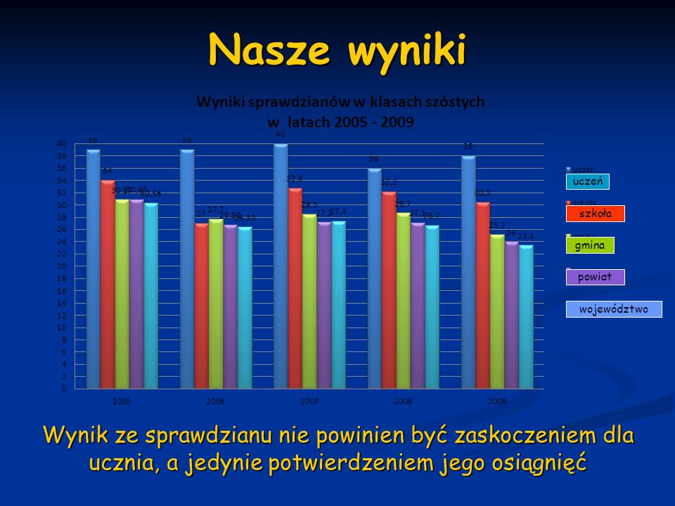 Nasze wyniki uczeń szkoła gmina powiat województwo Wynik ze sprawdzianu nie powinien być zaskoczeniem dla ucznia, a jedynie potwierdzeniem jego osiągn