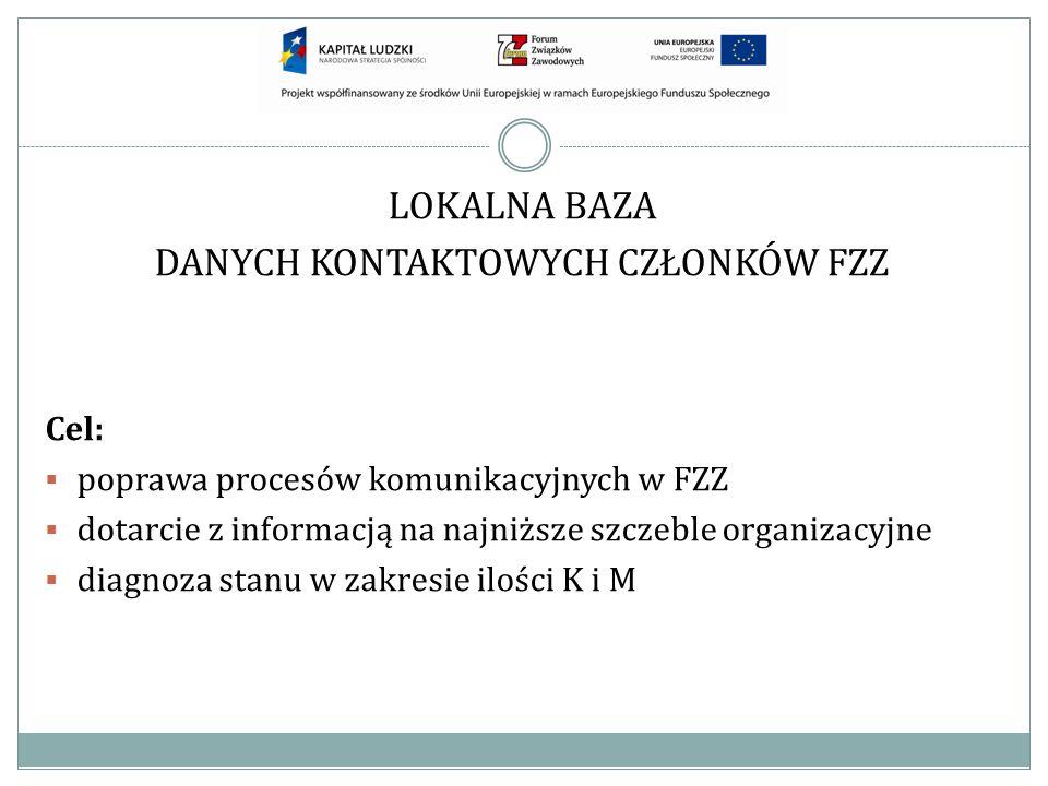 LOKALNA BAZA DANYCH KONTAKTOWYCH CZŁONKÓW FZZ Cel: poprawa procesów komunikacyjnych w FZZ dotarcie z informacją na najniższe szczeble organizacyjne di
