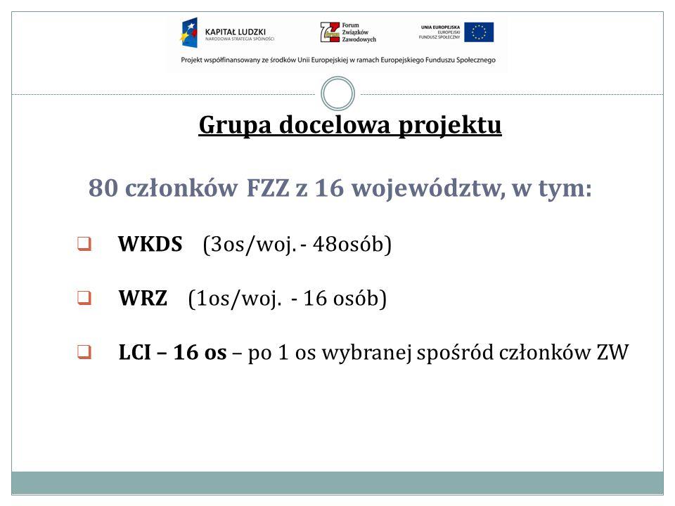 Grupa docelowa projektu 80 członków FZZ z 16 województw, w tym: WKDS (3os/woj. - 48osób) WRZ (1os/woj. - 16 osób) LCI – 16 os – po 1 os wybranej spośr