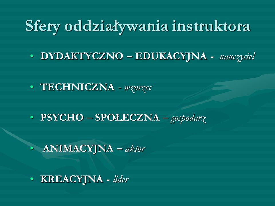 Sfery oddziaływania instruktora DYDAKTYCZNO – EDUKACYJNA - nauczycielDYDAKTYCZNO – EDUKACYJNA - nauczyciel TECHNICZNA - wzorzecTECHNICZNA - wzorzec PS