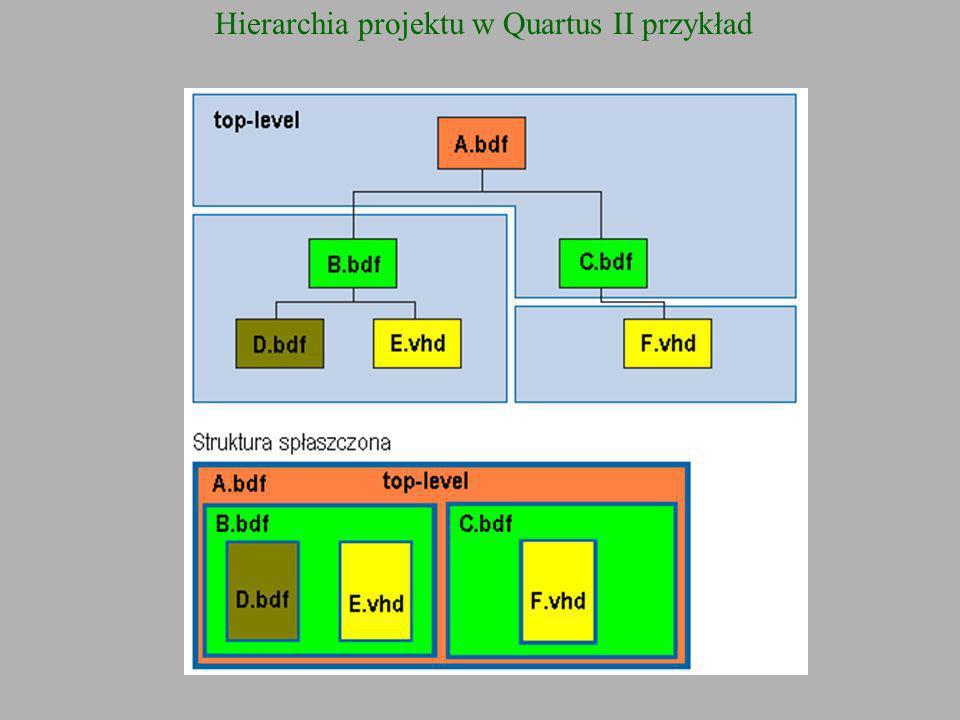 Struktura projektu w Quartus II Nazwy portów pliku top-level kojarzone są w procesie przypisania pinów z numerami wyprowadzeń obudowy układu PLD.