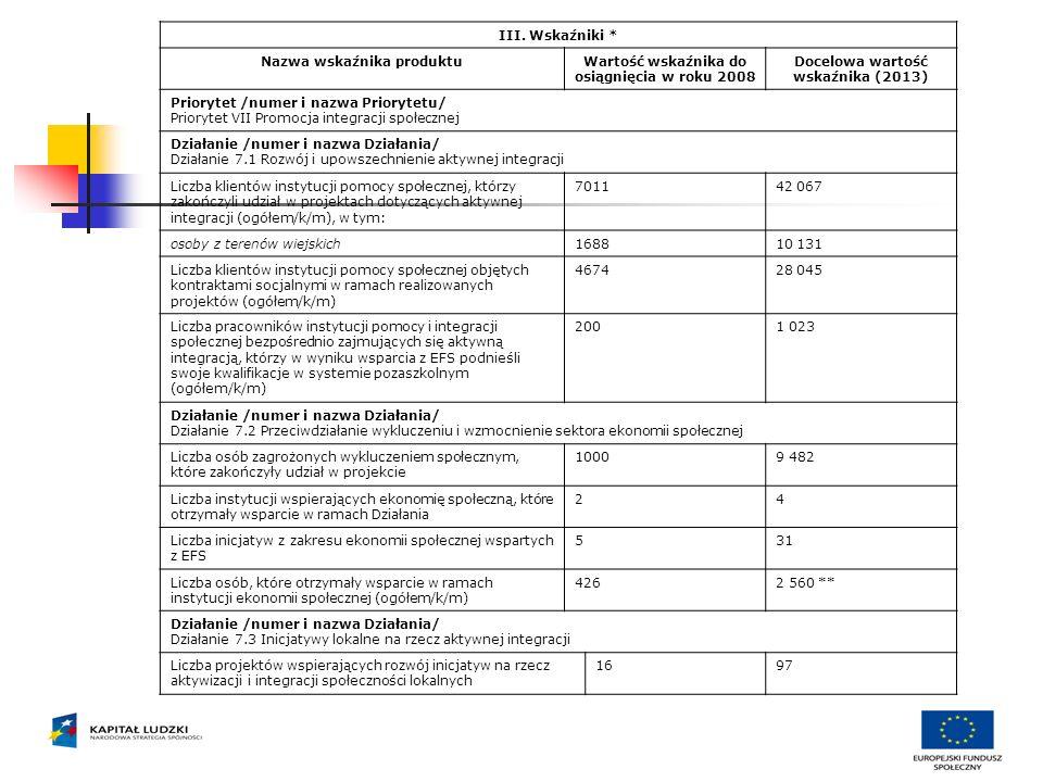 III. Wskaźniki * Nazwa wskaźnika produktuWartość wskaźnika do osiągnięcia w roku 2008 Docelowa wartość wskaźnika (2013) Priorytet /numer i nazwa Prior