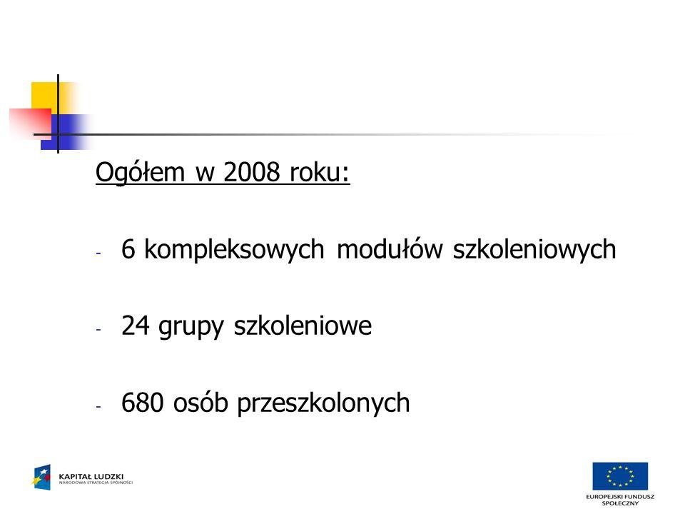 Ogółem w 2008 roku: - 6 kompleksowych modułów szkoleniowych - 24 grupy szkoleniowe - 680 osób przeszkolonych
