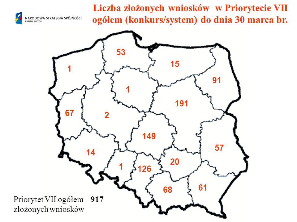 Liczba złożonych wniosków w Priorytecie VII ogółem (konkurs/system) do dnia 30 marca br. 191 1 14 57 67 149 68 61 1 91 126 53 20 15 1 2 Priorytet VII