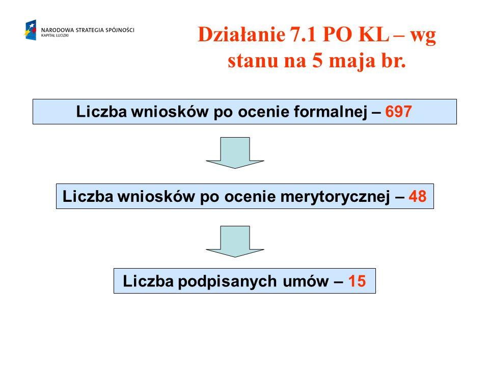 Działanie 7.1 PO KL – wg stanu na 5 maja br. Liczba wniosków po ocenie formalnej – 697 Liczba wniosków po ocenie merytorycznej – 48 Liczba podpisanych