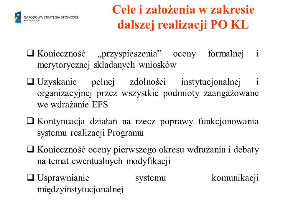 Cele i założenia w zakresie dalszej realizacji PO KL Konieczność przyspieszenia oceny formalnej i merytorycznej składanych wniosków Uzyskanie pełnej z