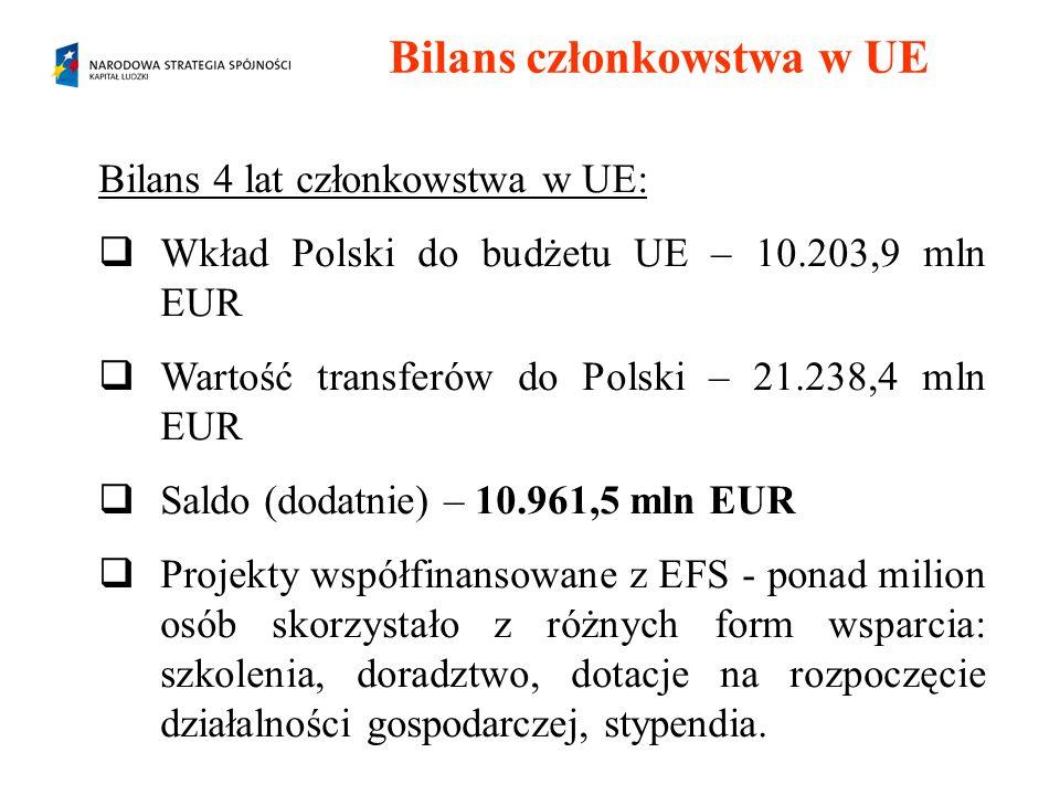 Bilans członkowstwa w UE Bilans 4 lat członkowstwa w UE: Wkład Polski do budżetu UE – 10.203,9 mln EUR Wartość transferów do Polski – 21.238,4 mln EUR