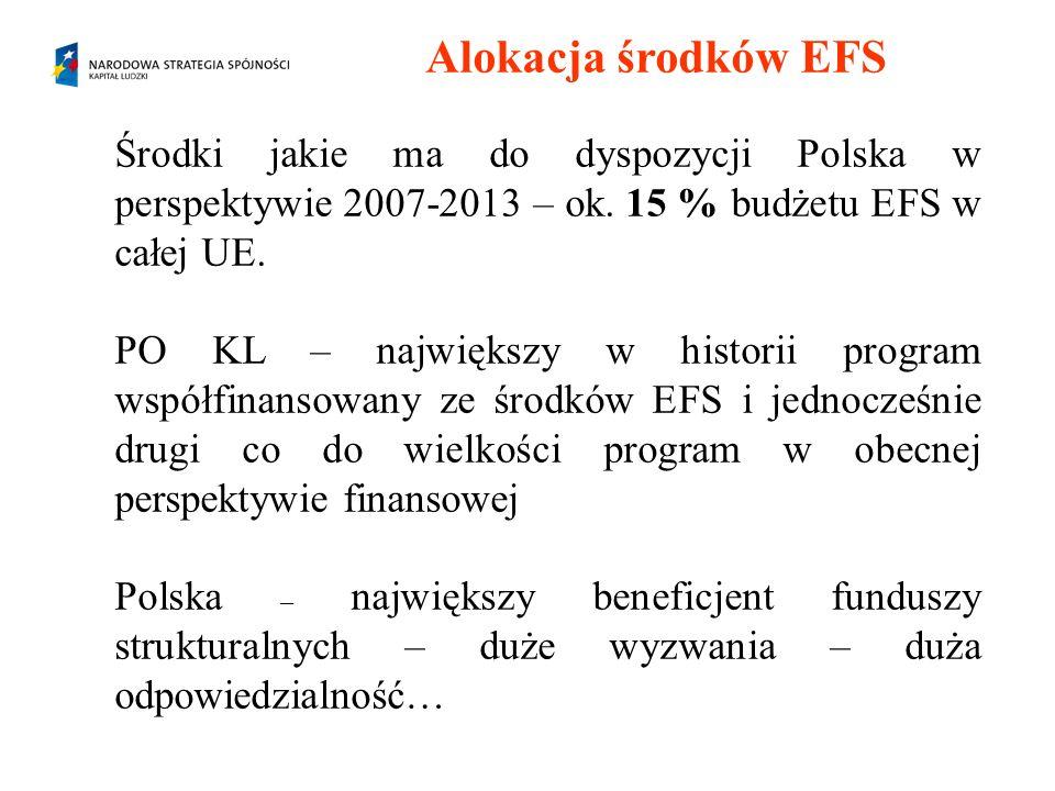 Alokacja środków EFS Środki jakie ma do dyspozycji Polska w perspektywie 2007-2013 – ok. 15 % budżetu EFS w całej UE. PO KL – największy w historii pr