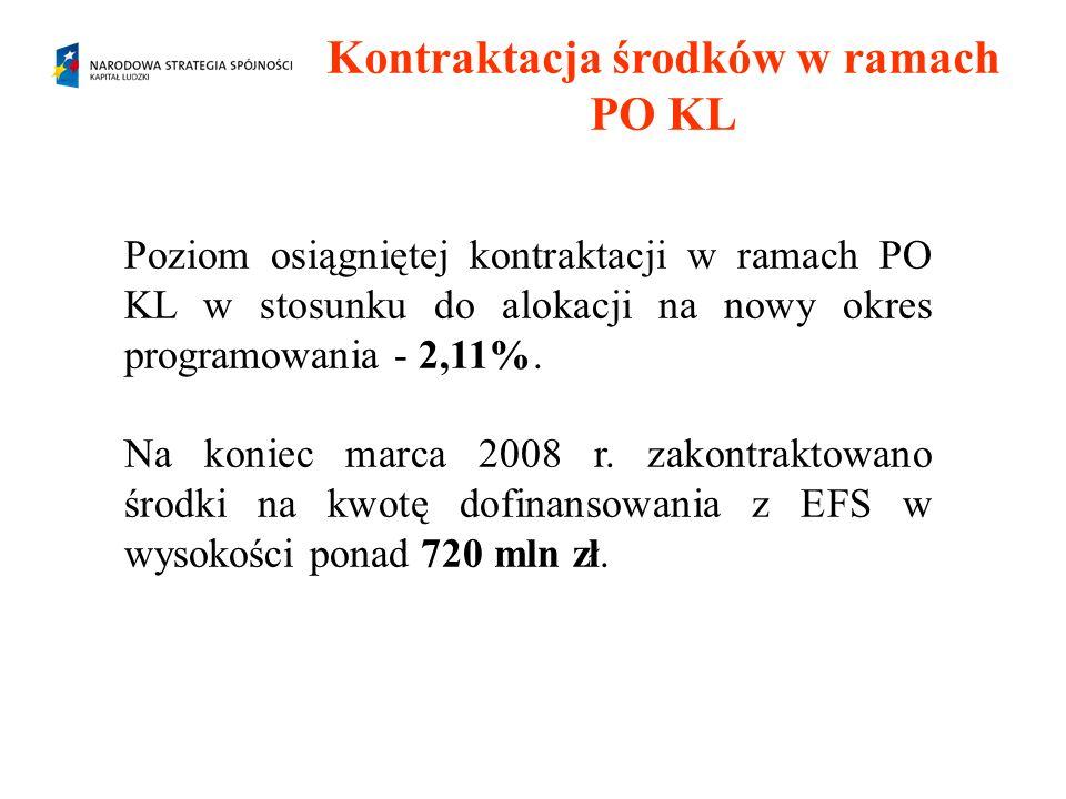 Kontraktacja środków w ramach PO KL Poziom osiągniętej kontraktacji w ramach PO KL w stosunku do alokacji na nowy okres programowania - 2,11%. Na koni