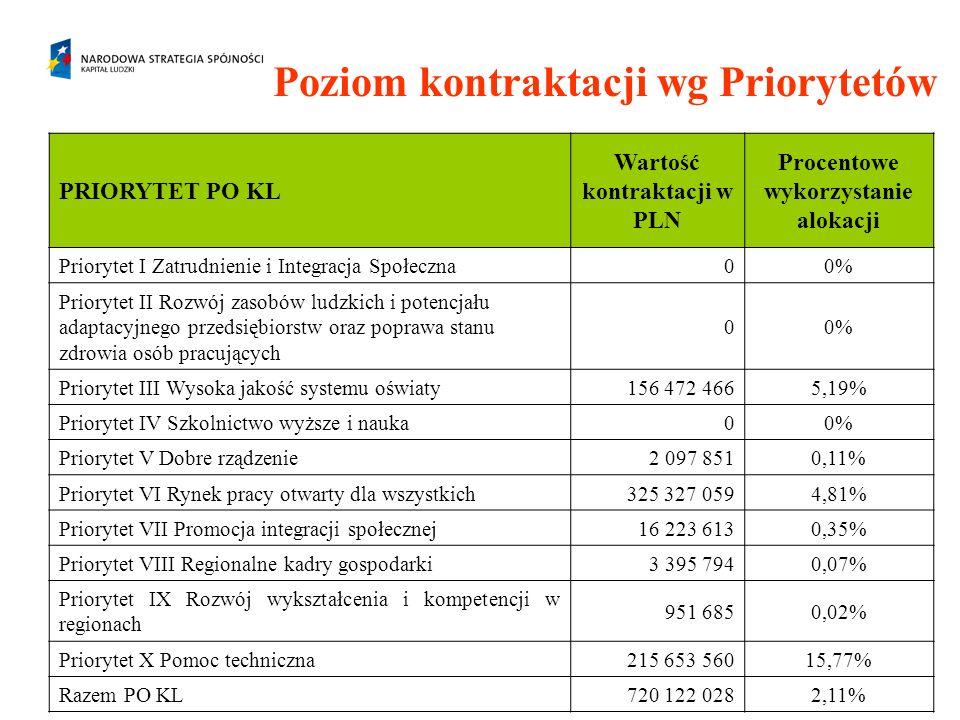 Poziom kontraktacji wg Priorytetów PRIORYTET PO KL Wartość kontraktacji w PLN Procentowe wykorzystanie alokacji Priorytet I Zatrudnienie i Integracja