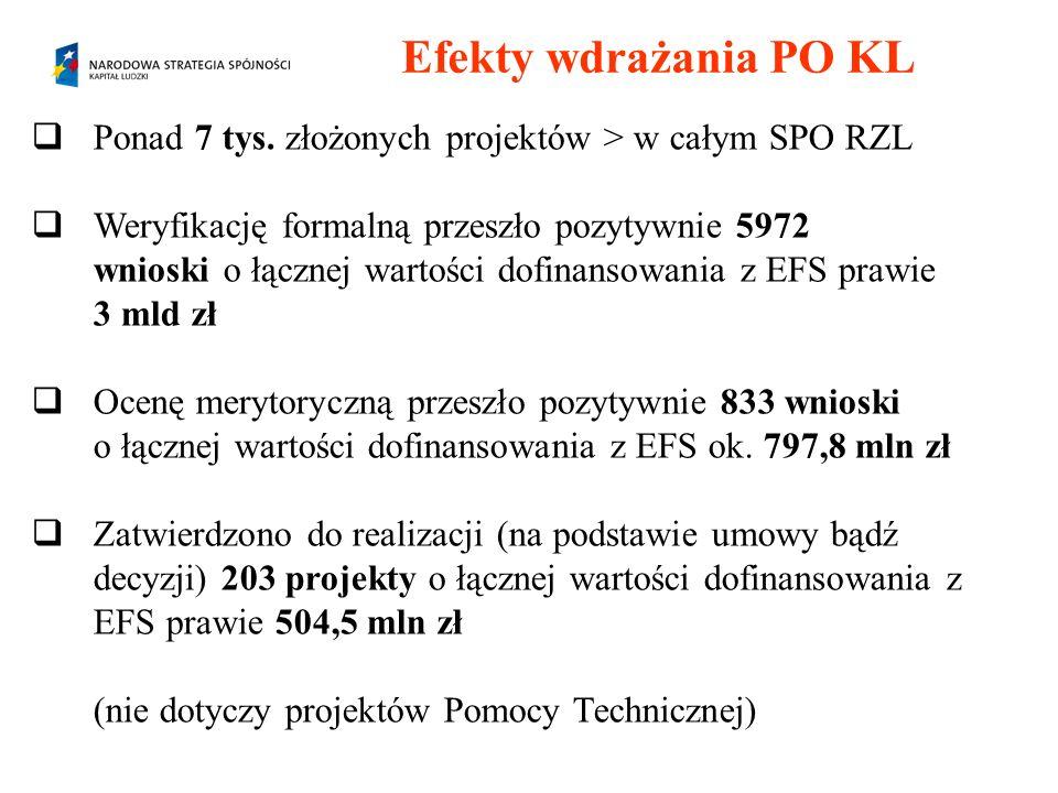 Efekty wdrażania PO KL Ponad 7 tys. złożonych projektów > w całym SPO RZL Weryfikację formalną przeszło pozytywnie 5972 wnioski o łącznej wartości dof