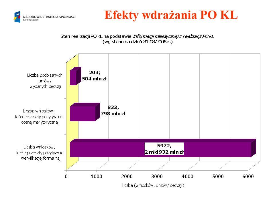 Priorytet VII PO KL Poziom wykorzystania alokacji na lata 2007 – 2013 wynosi: 0,53 % Liczba wniosków złożonych od początku programu – 917 na kwotę 348.498.239 zł Liczba wniosków zatwierdzonych do realizacji – 16 na kwotę 16.463.409 zł Liczba podpisanych umów – 11 na kwotę 19.086.604 zł Wartość dokonanych płatności w ramach projektów – 919.946,59 zł