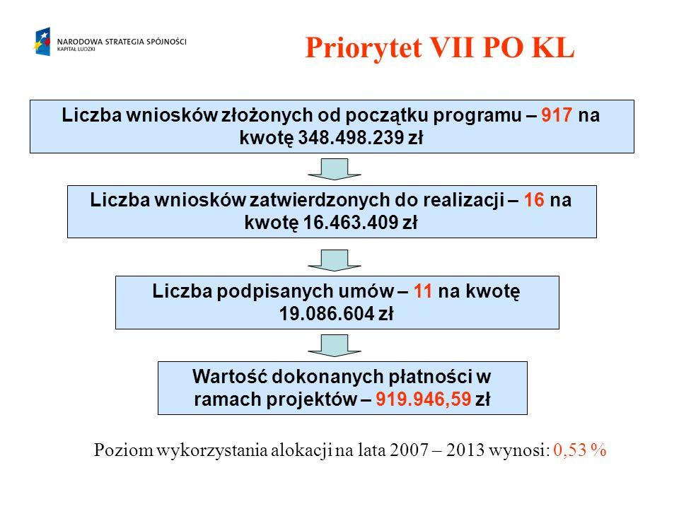 Priorytet VII PO KL Poziom wykorzystania alokacji na lata 2007 – 2013 wynosi: 0,53 % Liczba wniosków złożonych od początku programu – 917 na kwotę 348