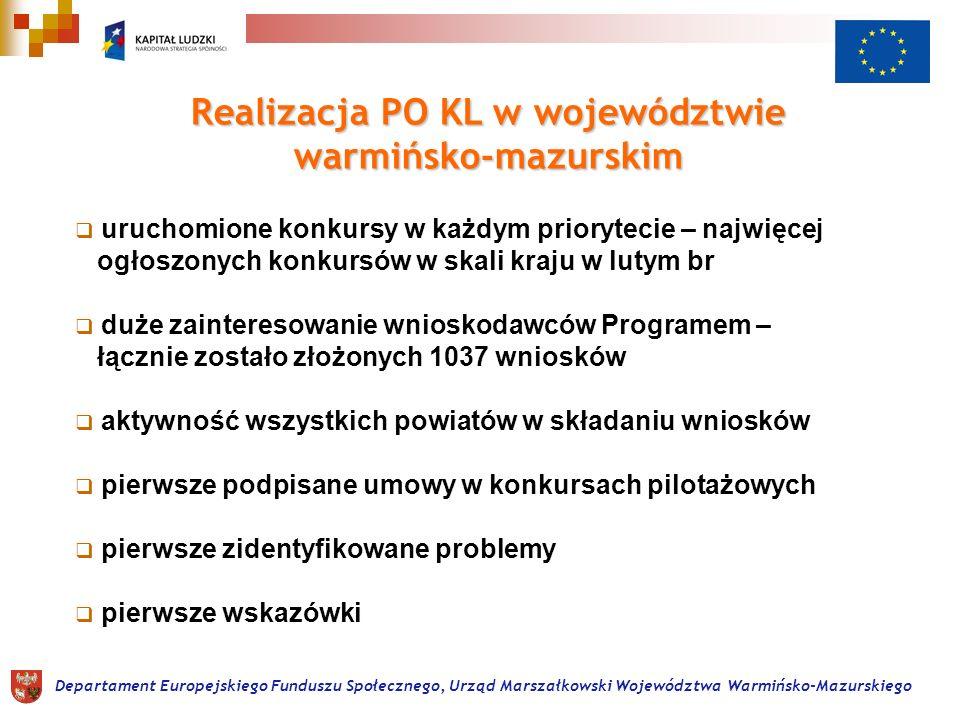 Departament Europejskiego Funduszu Społecznego, Urząd Marszałkowski Województwa Warmińsko-Mazurskiego Realizacja PO KL w województwie warmińsko-mazurskim uruchomione konkursy w każdym priorytecie – najwięcej ogłoszonych konkursów w skali kraju w lutym br duże zainteresowanie wnioskodawców Programem – łącznie zostało złożonych 1037 wniosków aktywność wszystkich powiatów w składaniu wniosków pierwsze podpisane umowy w konkursach pilotażowych pierwsze zidentyfikowane problemy pierwsze wskazówki