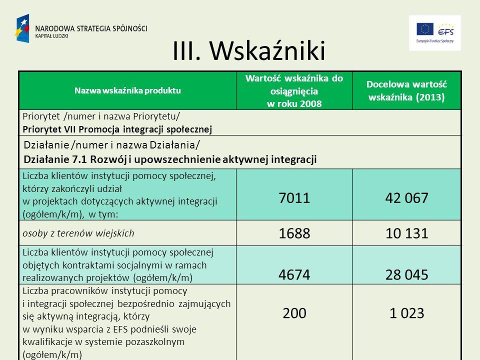 Nazwa wskaźnika produktu Wartość wskaźnika do osiągnięcia w roku 2008 Docelowa wartość wskaźnika (2013) Priorytet /numer i nazwa Priorytetu/ Priorytet VII Promocja integracji społecznej Działanie /numer i nazwa Działania/ Działanie 7.1 Rozwój i upowszechnienie aktywnej integracji Liczba klientów instytucji pomocy społecznej, którzy zakończyli udział w projektach dotyczących aktywnej integracji (ogółem/k/m), w tym: 701142 067 osoby z terenów wiejskich 168810 131 Liczba klientów instytucji pomocy społecznej objętych kontraktami socjalnymi w ramach realizowanych projektów (ogółem/k/m) 467428 045 Liczba pracowników instytucji pomocy i integracji społecznej bezpośrednio zajmujących się aktywną integracją, którzy w wyniku wsparcia z EFS podnieśli swoje kwalifikacje w systemie pozaszkolnym (ogółem/k/m) 2001 023 III.
