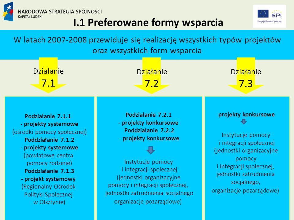 I.1 Preferowane formy wsparcia W latach 2007-2008 przewiduje się realizację wszystkich typów projektów oraz wszystkich form wsparcia Działanie 7.1 Działanie 7.2 Podziałanie 7.1.1 - projekty systemowe (ośrodki pomocy społecznej) Poddziałanie 7.1.2 - projekty systemowe (powiatowe centra pomocy rodzinie) Poddziałanie 7.1.3 - projekt systemowy (Regionalny Ośrodek Polityki Społecznej w Olsztynie) Podziałanie 7.2.1 - projekty konkursowe Poddziałanie 7.2.2 - projekty konkursowe Instytucje pomocy i integracji społecznej (jednostki organizacyjne pomocy i integracji społecznej, jednostki zatrudnienia socjalnego organizacje pozarządowe) projekty konkursowe Instytucje pomocy i integracji społecznej (jednostki organizacyjne pomocy i integracji społecznej, jednostki zatrudnienia socjalnego, organizacje pozarządowe) Działanie 7.3