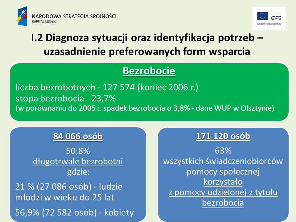 I.2 Diagnoza sytuacji oraz identyfikacja potrzeb – uzasadnienie preferowanych form wsparcia Bezrobocie liczba bezrobotnych - 127 574 (koniec 2006 r.) stopa bezrobocia - 23,7% (w porównaniu do 2005 r.