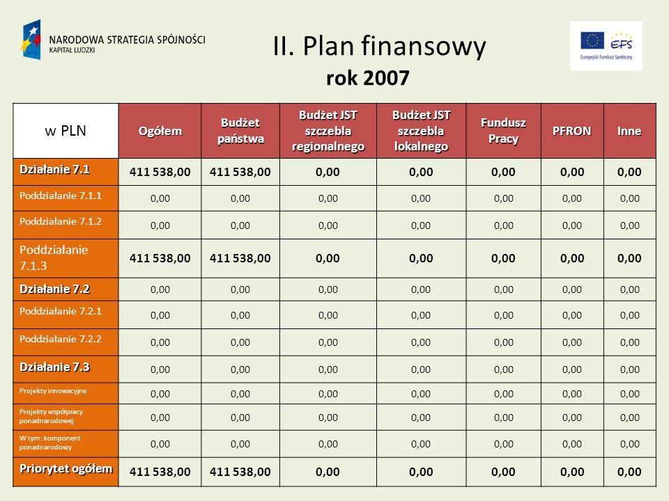 Minimalna wartość projektu: 50.000,00 PLN Nieprzekraczalny termin składania wniosków mija z dniem 31.03.2008 r.