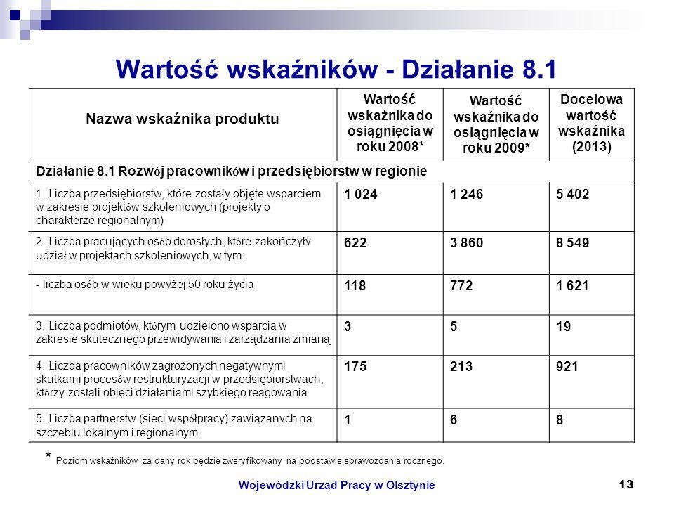 Wojewódzki Urząd Pracy w Olsztynie13 Wartość wskaźników - Działanie 8.1 * Poziom wskaźników za dany rok będzie zweryfikowany na podstawie sprawozdania rocznego.