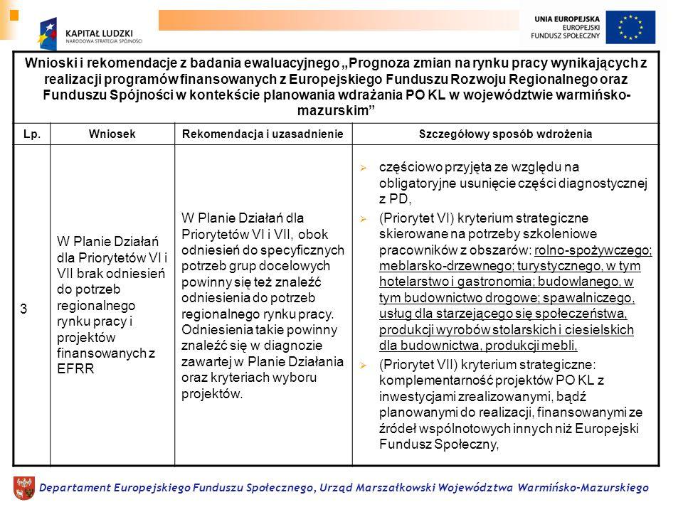 Departament Europejskiego Funduszu Społecznego, Urząd Marszałkowski Województwa Warmińsko-Mazurskiego Wnioski i rekomendacje z badania ewaluacyjnego P
