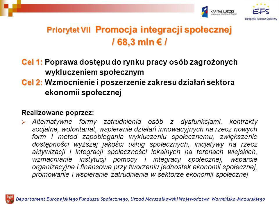 Priorytet VII Promocja integracji społecznej / 68,3 mln / Cel 1: Cel 1: Poprawa dostępu do rynku pracy osób zagrożonych wykluczeniem społecznym Cel 2: Cel 2: Wzmocnienie i poszerzenie zakresu działań sektora ekonomii społecznej Realizowane poprzez: Alternatywne formy zatrudnienia osób z dysfunkcjami, kontrakty socjalne, wolontariat, wspieranie działań innowacyjnych na rzecz nowych form i metod zapobiegania wykluczeniu społecznemu, zwiększenie dostępności wyższej jakości usług społecznych, inicjatywy na rzecz aktywizacji i integracji społeczności lokalnych na terenach wiejskich, wzmacnianie instytucji pomocy i integracji społecznej, wsparcie organizacyjne i finansowe przy tworzeniu jednostek ekonomii społecznej, promowanie i wspieranie zatrudnienia w sektorze ekonomii społecznej Departament Europejskiego Funduszu Społecznego, Urząd Marszałkowski Województwa Warmińsko-Mazurskiego
