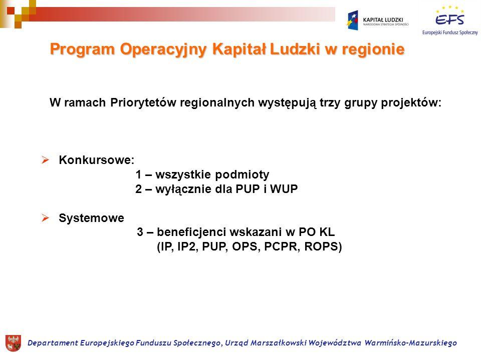 Program Operacyjny Kapitał Ludzki w regionie W ramach Priorytetów regionalnych występują trzy grupy projektów: Konkursowe: 1 – wszystkie podmioty 2 – wyłącznie dla PUP i WUP Systemowe 3 – beneficjenci wskazani w PO KL (IP, IP2, PUP, OPS, PCPR, ROPS)