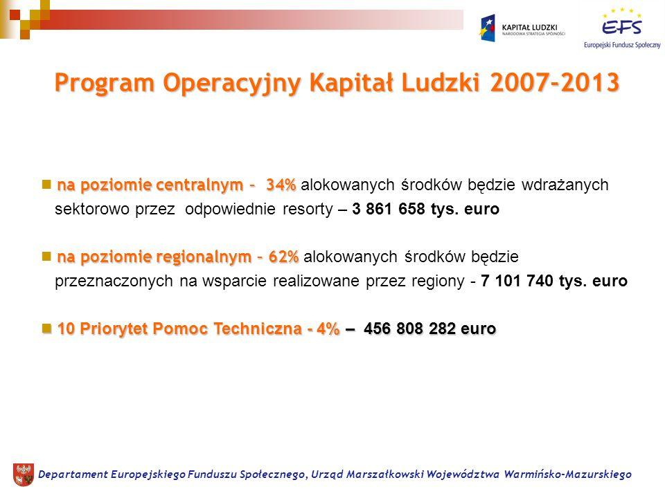 Program Operacyjny Kapitał Ludzki 2007-2013 Program Operacyjny Kapitał Ludzki 2007-2013 na poziomie centralnym – 34% na poziomie centralnym – 34% alokowanych środków będzie wdrażanych sektorowo przez odpowiednie resorty – 3 861 658 tys.