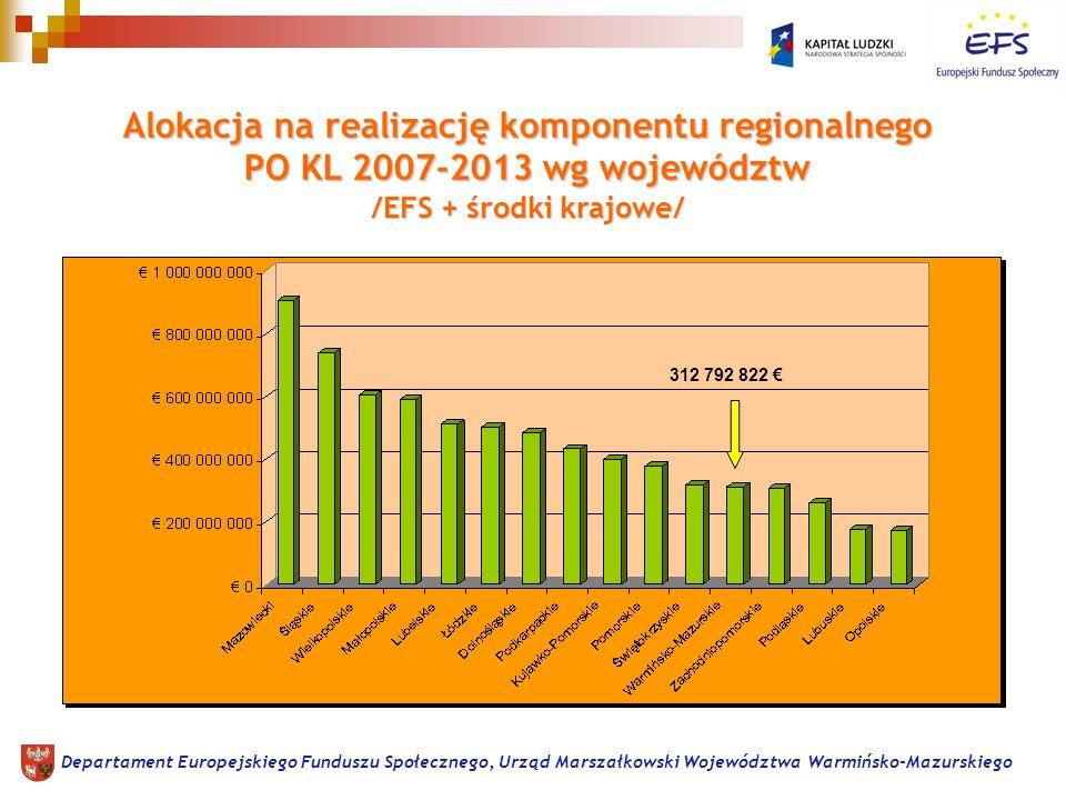 Alokacja na realizację komponentu regionalnego PO KL 2007-2013 wg województw /EFS + środki krajowe/ Departament Europejskiego Funduszu Społecznego, Urząd Marszałkowski Województwa Warmińsko-Mazurskiego 312 792 822
