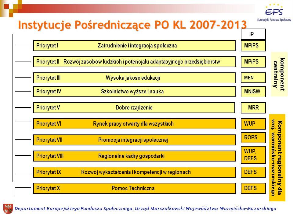 Priorytety PO KL realizowane w regionie Alokacja na region Cele Formy realizacji Departament Europejskiego Funduszu Społecznego, Urząd Marszałkowski Województwa Warmińsko-Mazurskiego