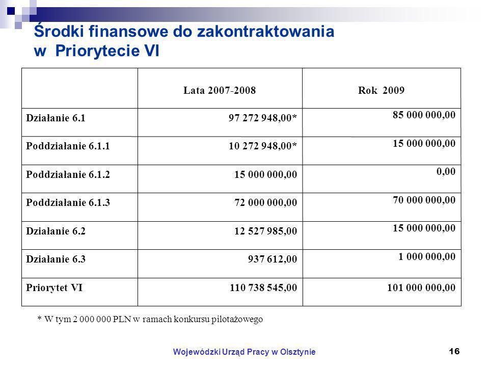 Wojewódzki Urząd Pracy w Olsztynie16 Środki finansowe do zakontraktowania w Priorytecie VI 101 000 000,00110 738 545,00Priorytet VI 1 000 000,00 937 612,00Działanie 6.3 15 000 000,00 12 527 985,00Działanie 6.2 70 000 000,00 72 000 000,00Poddziałanie 6.1.3 0,00 15 000 000,00Poddziałanie 6.1.2 15 000 000,00 10 272 948,00*Poddziałanie 6.1.1 85 000 000,00 97 272 948,00*Działanie 6.1 Rok 2009Lata 2007-2008 * W tym 2 000 000 PLN w ramach konkursu pilotażowego