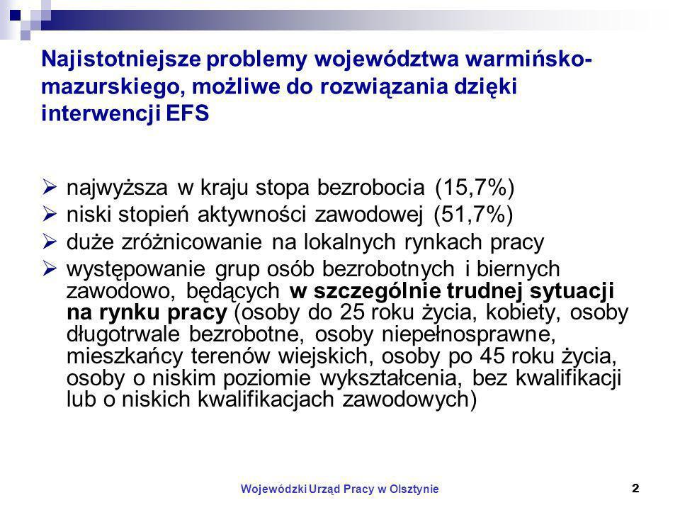 Wojewódzki Urząd Pracy w Olsztynie2 Najistotniejsze problemy województwa warmińsko- mazurskiego, możliwe do rozwiązania dzięki interwencji EFS najwyższa w kraju stopa bezrobocia (15,7%) niski stopień aktywności zawodowej (51,7%) duże zróżnicowanie na lokalnych rynkach pracy występowanie grup osób bezrobotnych i biernych zawodowo, będących w szczególnie trudnej sytuacji na rynku pracy (osoby do 25 roku życia, kobiety, osoby długotrwale bezrobotne, osoby niepełnosprawne, mieszkańcy terenów wiejskich, osoby po 45 roku życia, osoby o niskim poziomie wykształcenia, bez kwalifikacji lub o niskich kwalifikacjach zawodowych)