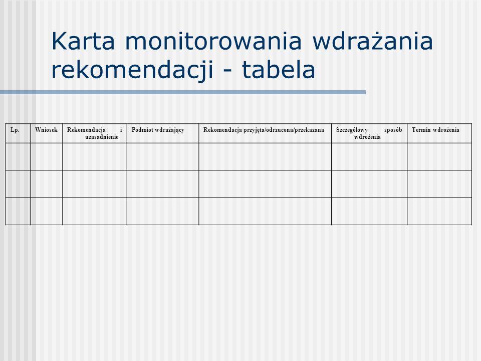 Karta monitorowania wdrażania rekomendacji - tabela Lp.WniosekRekomendacja i uzasadnienie Podmiot wdrażającyRekomendacja przyjęta/odrzucona/przekazana