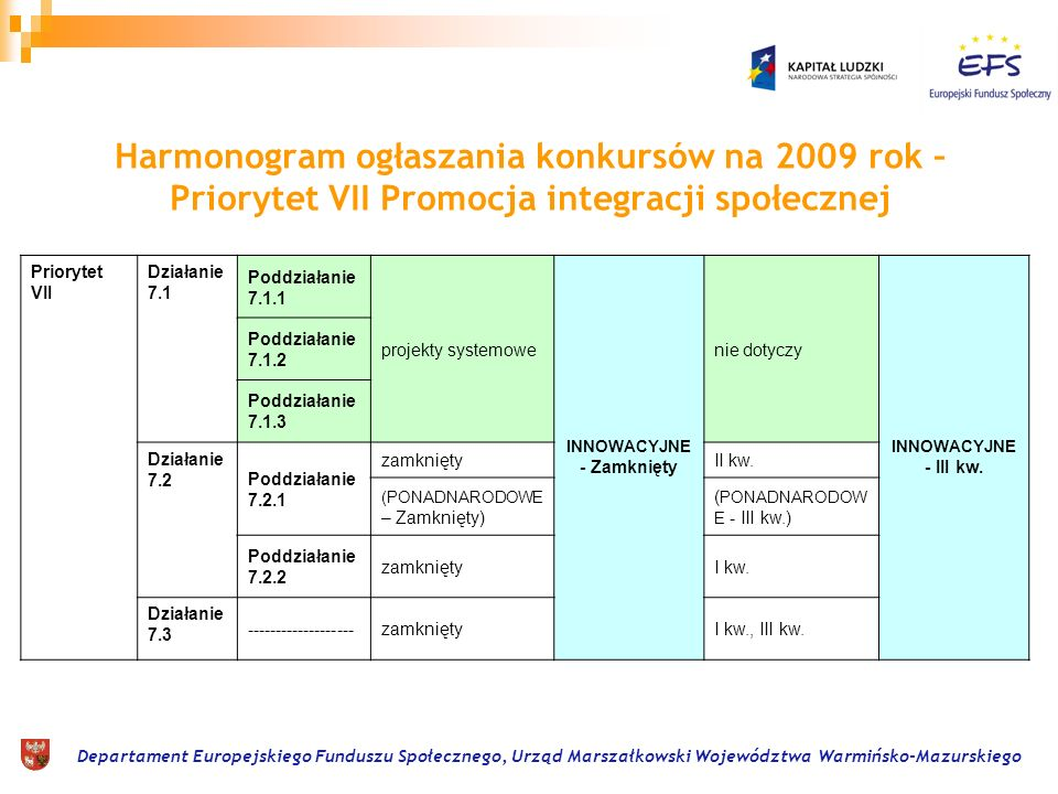 Departament Europejskiego Funduszu Społecznego, Urząd Marszałkowski Województwa Warmińsko-Mazurskiego Harmonogram ogłaszania konkursów na 2009 rok – P