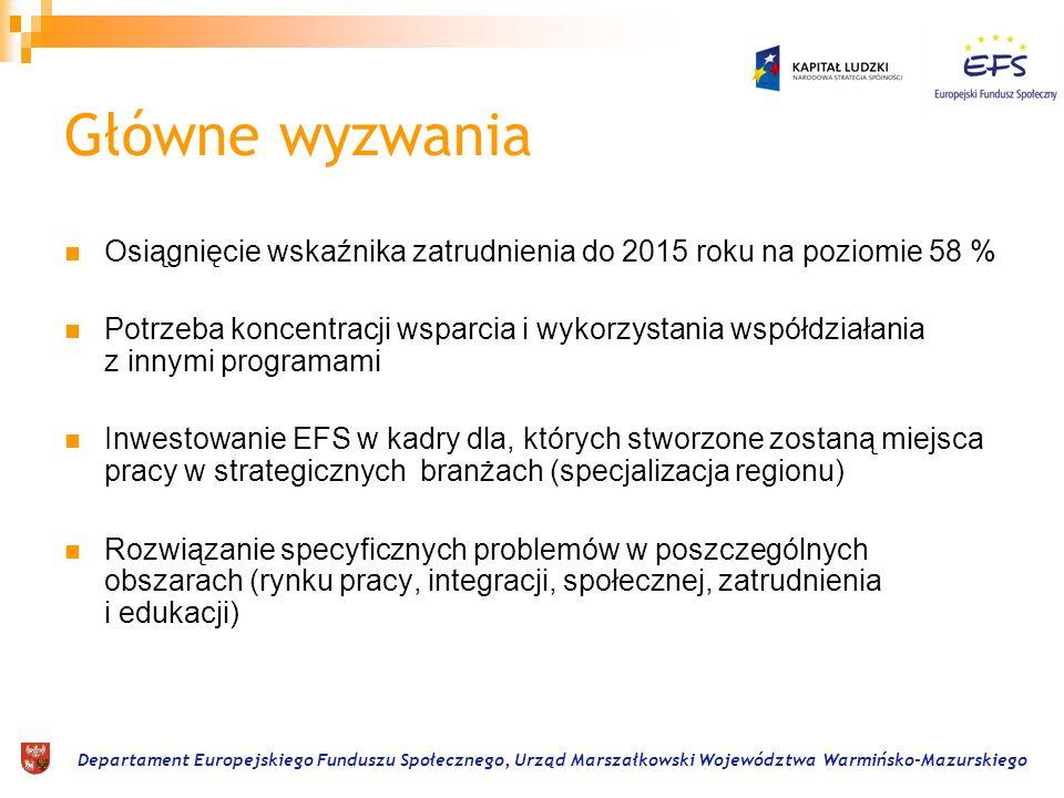 Departament Europejskiego Funduszu Społecznego, Urząd Marszałkowski Województwa Warmińsko-Mazurskiego Główne wyzwania Osiągnięcie wskaźnika zatrudnien