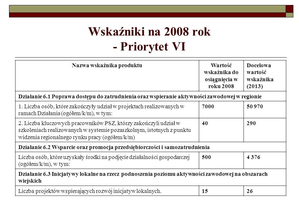 Wskaźniki na 2008 rok - Priorytet VI Nazwa wskaźnika produktu Wartość wskaźnika do osiągnięcia w roku 2008 Docelowa wartość wskaźnika (2013) Działanie 6.1 Poprawa dostępu do zatrudnienia oraz wspieranie aktywności zawodowej w regionie 1.
