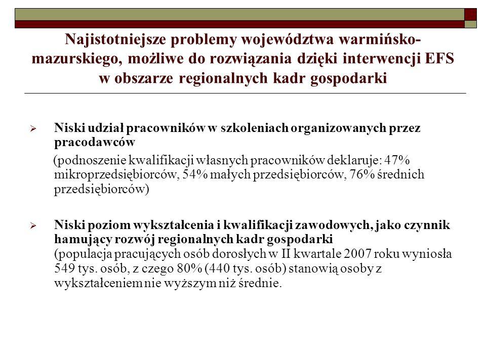 Najistotniejsze problemy województwa warmińsko- mazurskiego, możliwe do rozwiązania dzięki interwencji EFS w obszarze regionalnych kadr gospodarki Niski udział pracowników w szkoleniach organizowanych przez pracodawców (podnoszenie kwalifikacji własnych pracowników deklaruje: 47% mikroprzedsiębiorców, 54% małych przedsiębiorców, 76% średnich przedsiębiorców) Niski poziom wykształcenia i kwalifikacji zawodowych, jako czynnik hamujący rozwój regionalnych kadr gospodarki (populacja pracujących osób dorosłych w II kwartale 2007 roku wyniosła 549 tys.